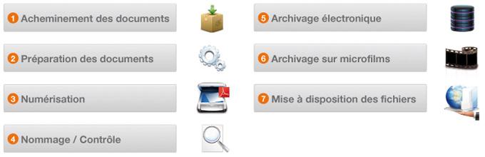 Synoptique pour la mise en oeuvre d'une chaîne de numérisation de documents administratifs