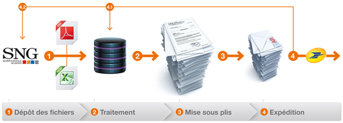 Solution de diffusion documentaire pour la SNG